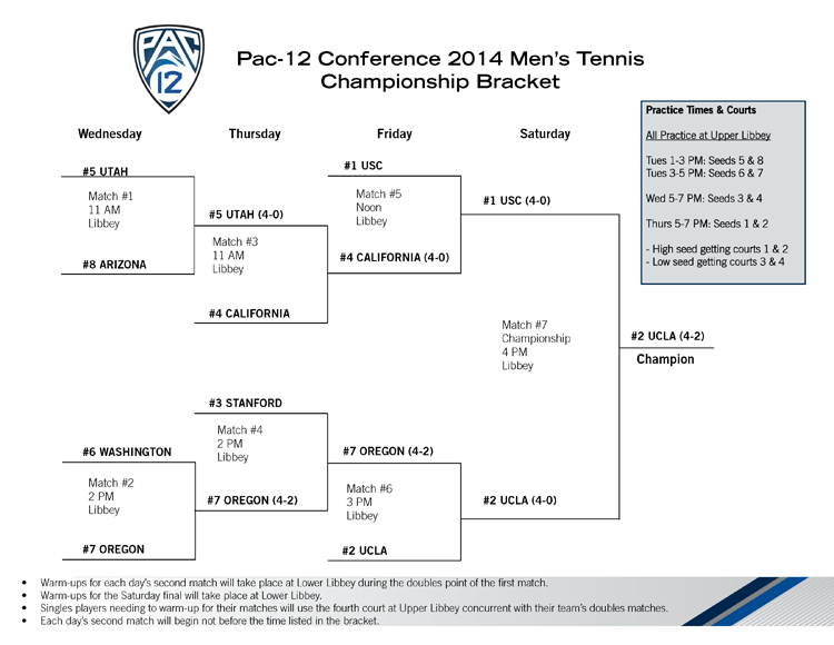 2014MTENBracketfinal UCLA Crowned 2014 Ojai Pac 12 Mens Champions, Southern California Tennis,Southern California tennis tournaments,the Ojai Tennis tournament,the Ojai,Ojai Tennis Club,Ojai california,California Community Colleges State Championships,adult tennis,senior tennis,junior tennis,tennis players news,Southern California tennis blogs,Southern California tennis event results